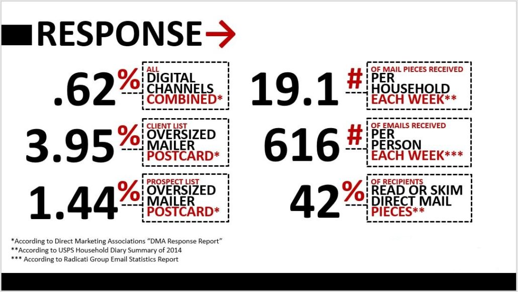Direct Mail Response Graphic