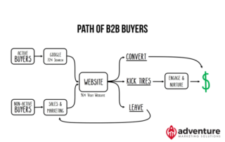 Path of B2B Buyers_Thumb