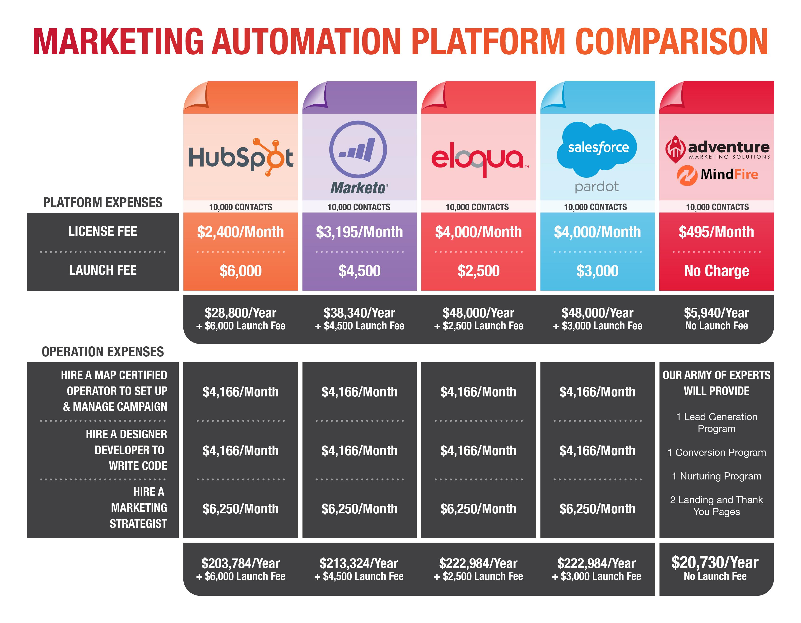 A Comparison of Marketing Automation Platforms (MAPs)